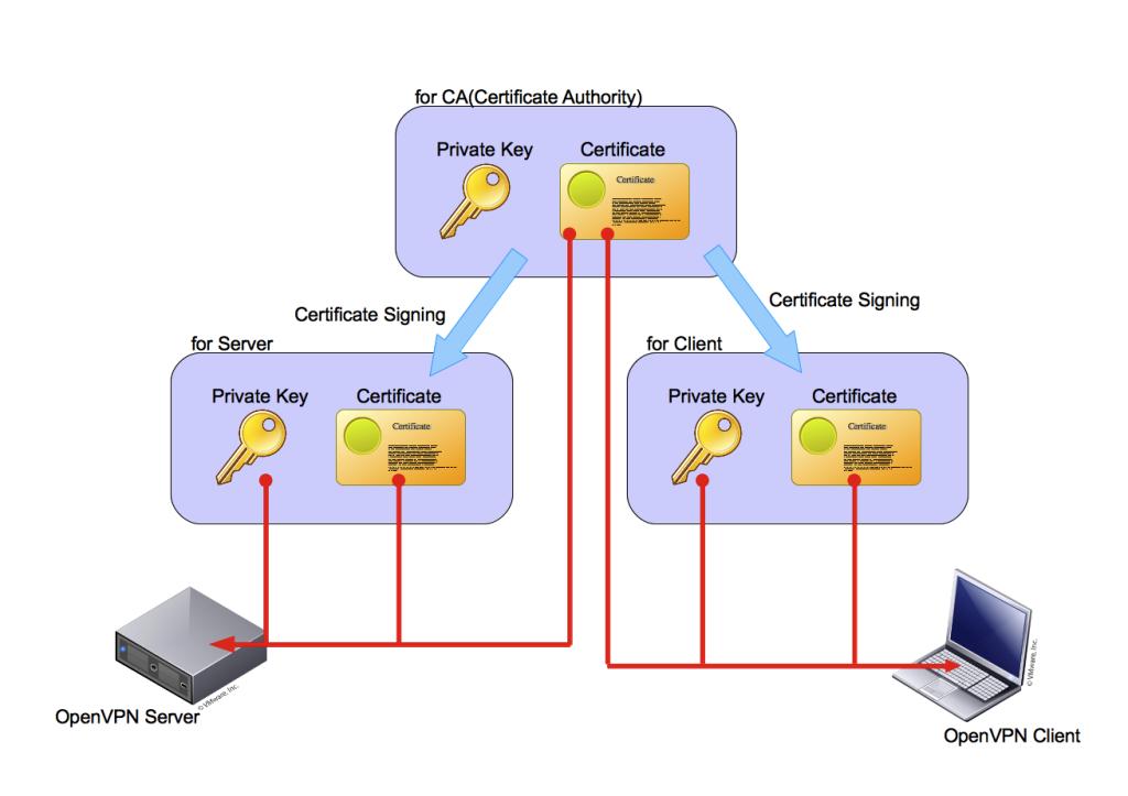 OpenVPN certificates