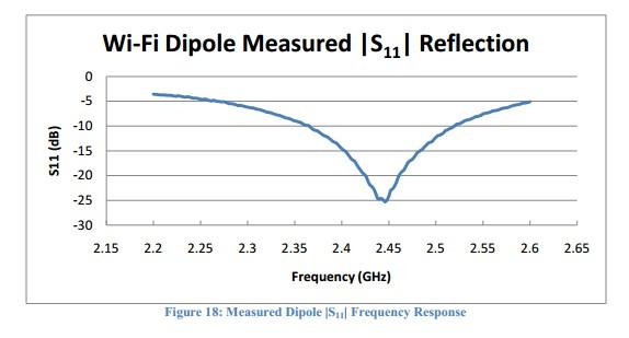 這是十分常見的2.4g WIFI天線的共振頻譜,可以想象5G基本不能有效輻射