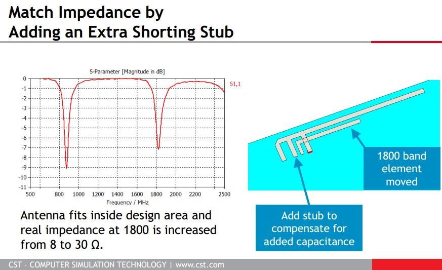 這是一款GSM雙頻的PCB天線設計