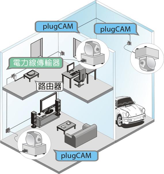 其實Zinwell自家有退出Homeplug+IPCAM的集成產品PlugCAM,但是價錢太昂貴,而且CAM的質素太差,連基本的雲臺轉動、對話、錄像功能統統沒有。所以小U的P200+IPCAM方案似乎更勝一籌。