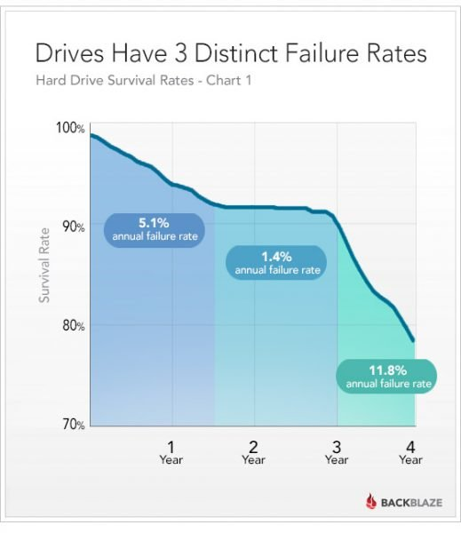 blog-drivestats-3-lifecycles[1]