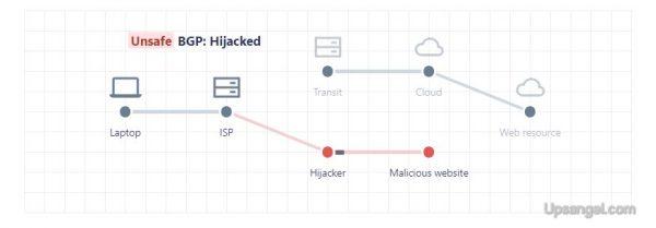 BGP 漏洞 不安全 挾持