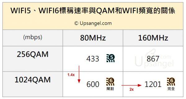 WIFI5、WIFI6標稱速率與QAM和WIFI頻寬的關係