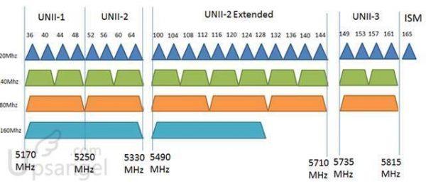 WIFI信道和頻寬