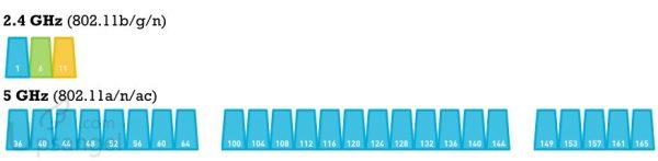 WIFI4升級到WIFI5的可用頻道數對比