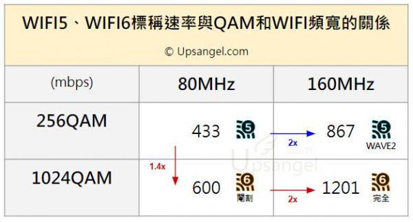 WIFI5 WIFI6 QAM LINK RATE