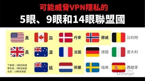選購VPN一定要避開的五眼、九眼和14眼國