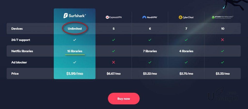 SurfShark與其他VPN的對比圖
