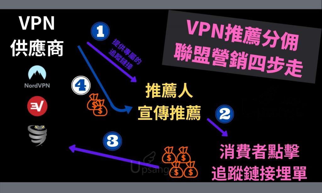 VPN聯盟行銷流程