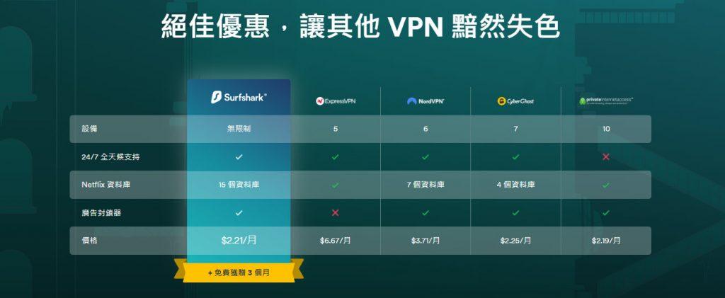 2020 SurfShark 價錢 優惠 香港 中文