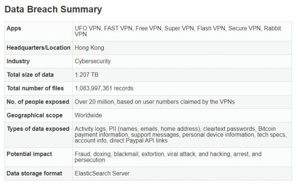 VPN洩露用戶資料事故摘要@VPNMentor