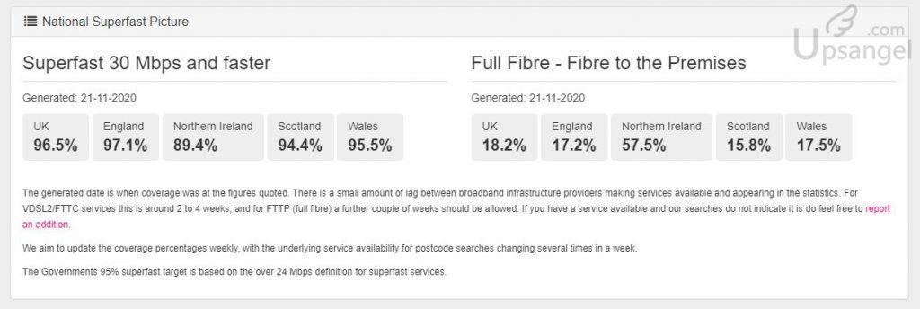英國上網速度和光纖覆蓋