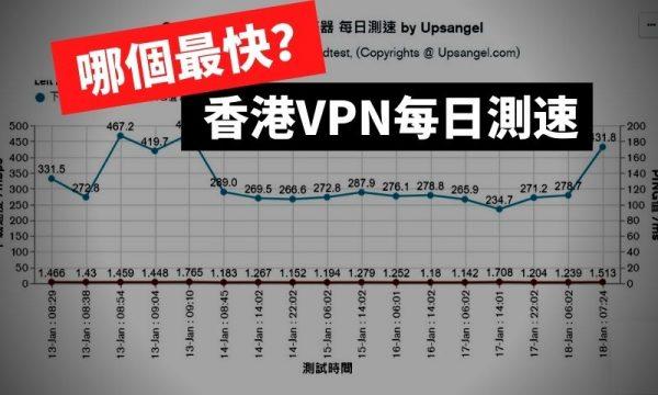 香港VPN_每日測速