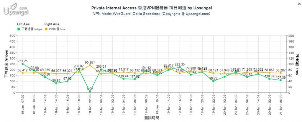 PIA_VPN_速度測試