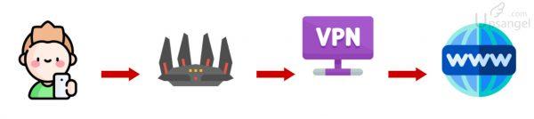 VPN 速度
