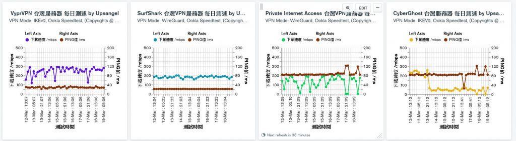 VYPRVPN SURFSHARK PIA CYBERGHOST 台灣測速對比