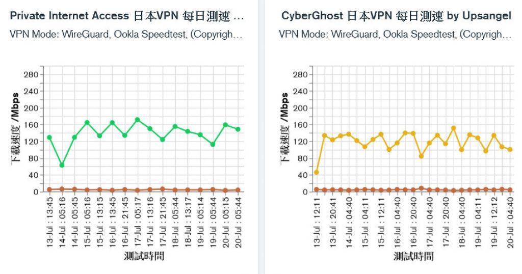 Private Internet Access和CyberGhost的日本服務器測速