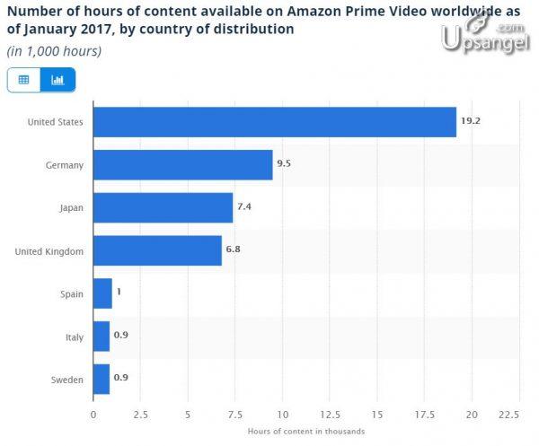 AMAZON PRIME - 不同國家的影片數目差異極大
