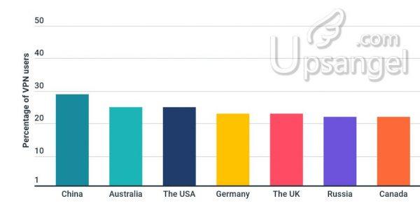 澳洲VPN使用率